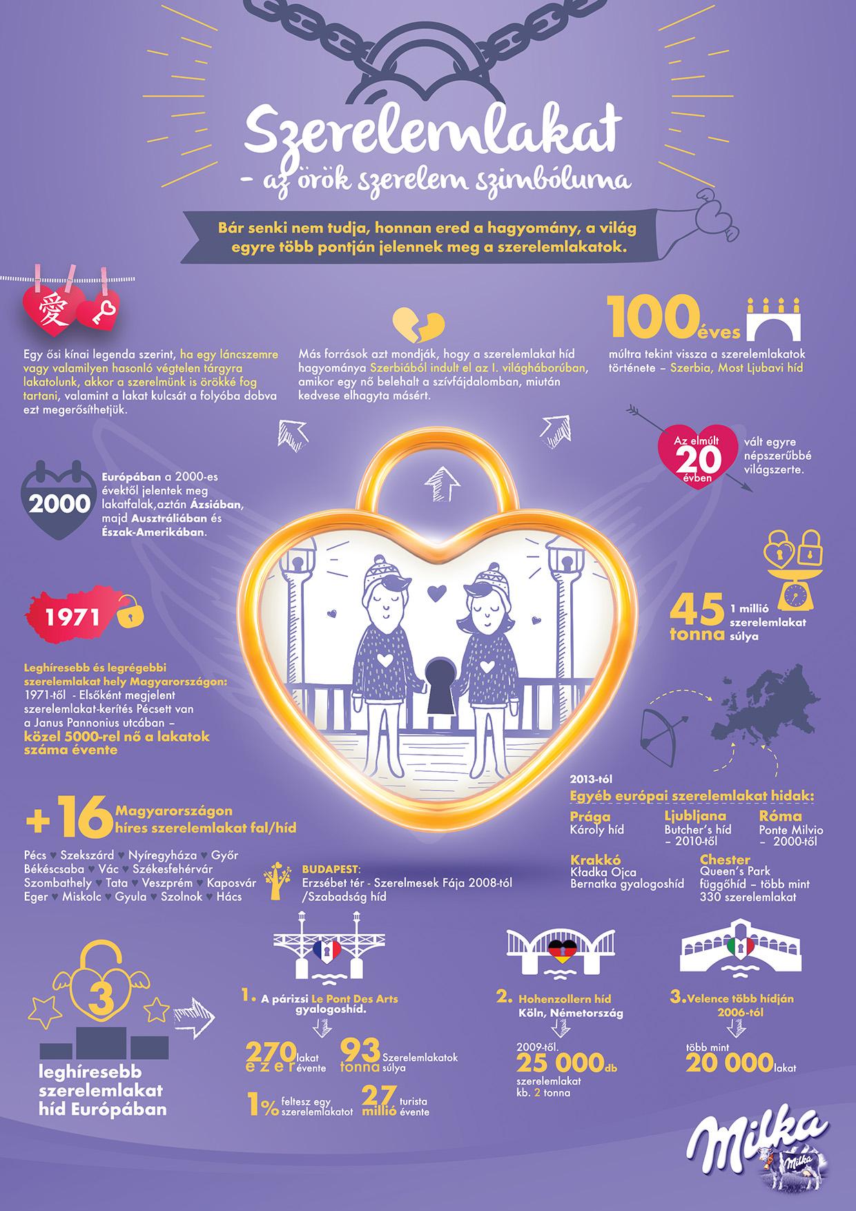 Milka szerelem lakat infografika