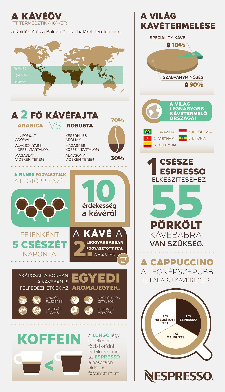 Kávé napja Nespresso infografika