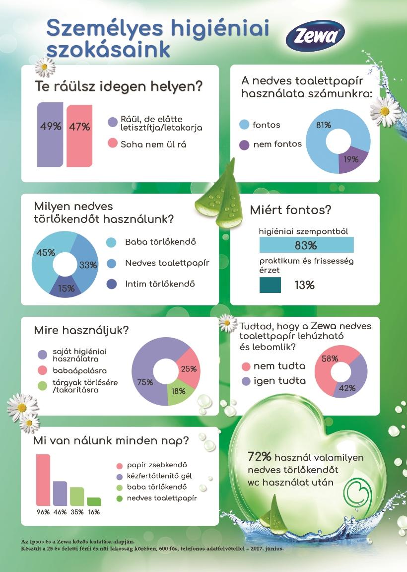 Zewa_személyes higiénia infografika_2017